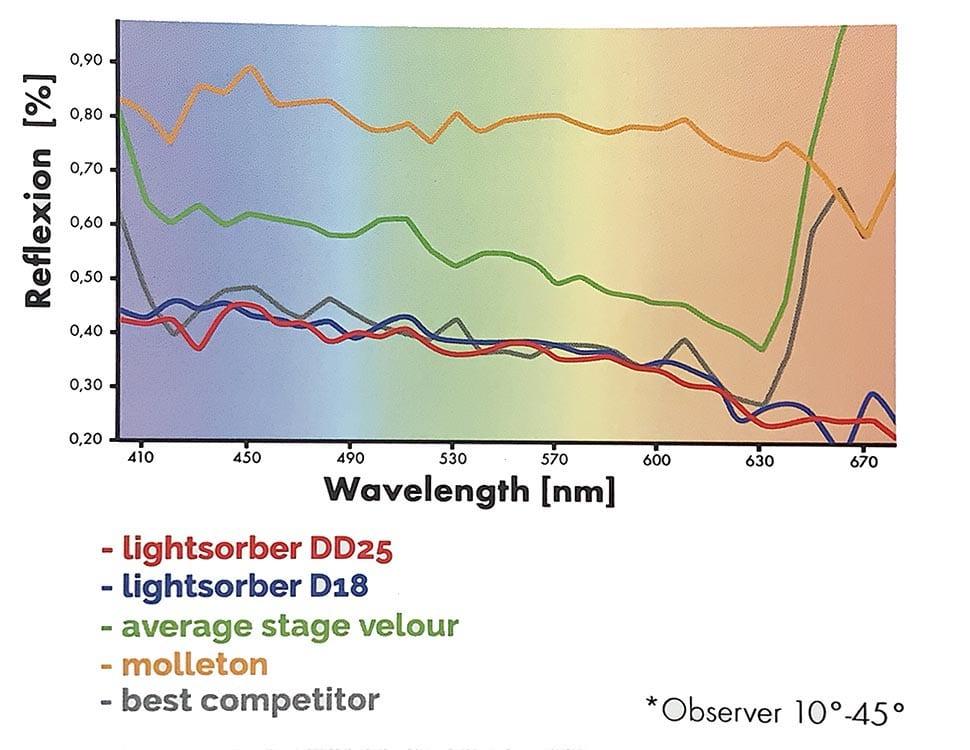 Características de absorción de luz del terciopelo LightSorber